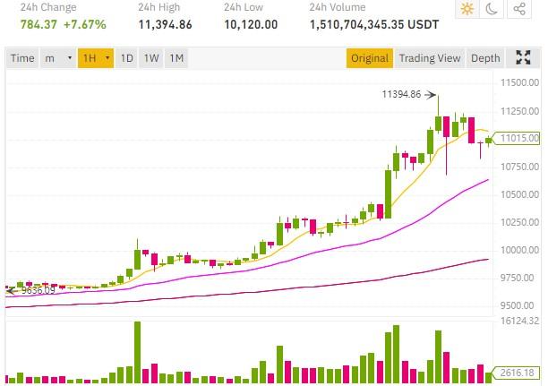 ¡El precio de Bitcoin BTC continúa aumentando y alcanza los 11395 $!