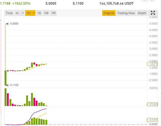 Después de su inclusión en Binance y FTX Exchange, el token DeFi SERUM aumenta de 1500%