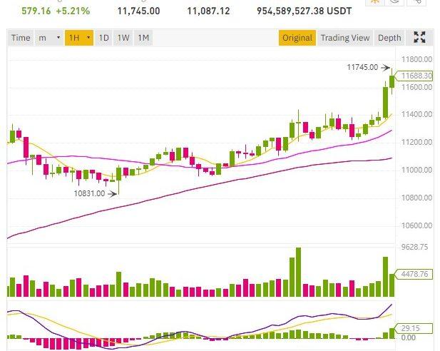 El precio de Bitcoin se mueve por encima de $ 11,500, Ripple XRP a $ 0.26
