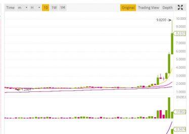 El precio de OMG (Omisego) se dispara a casi $ 10 después de las noticias de Tether USDT