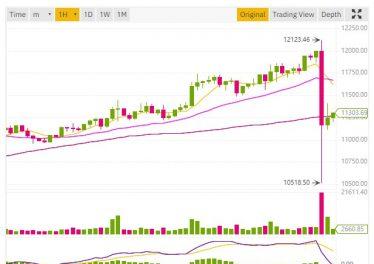 caída repentina del precio Bitcoin desde $12,123 hasta $10,518